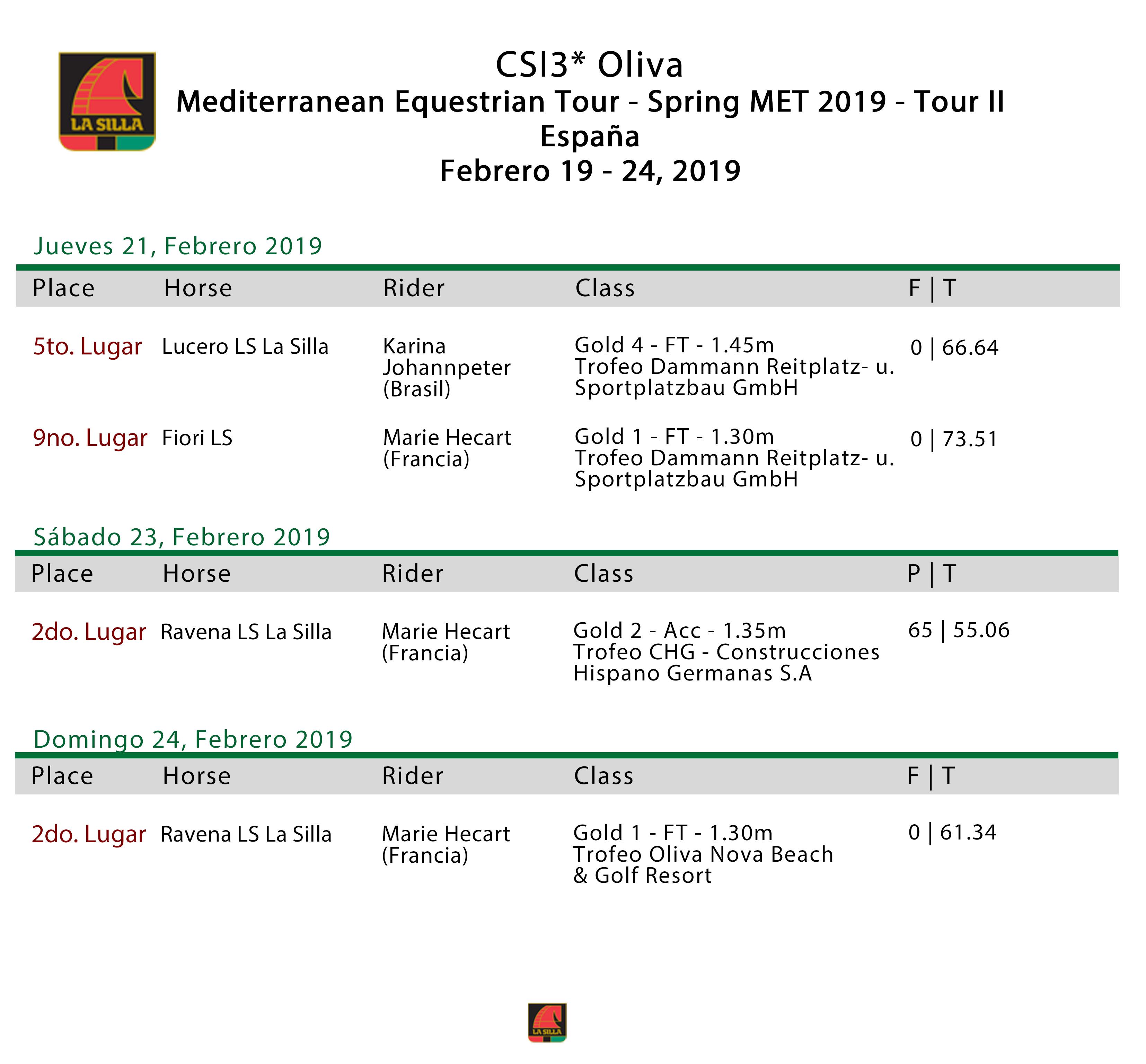 CSI3--OLIVA-SPAIN-19-24-Feb-2019